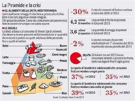 alimentazione ipoglicemica la dieta mediterranea contro il rischio diabete san