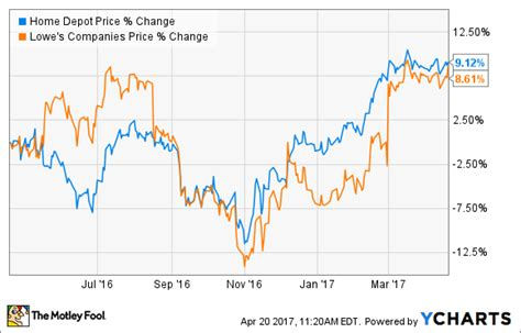 better buy home depot vs lowe s the motley fool