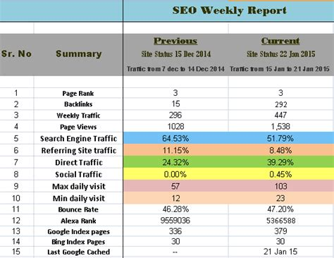 monthly seo report template what is the best weekly monthly seo report format for
