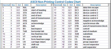 ascii chart xls find non ascii characters in text file notepad plus