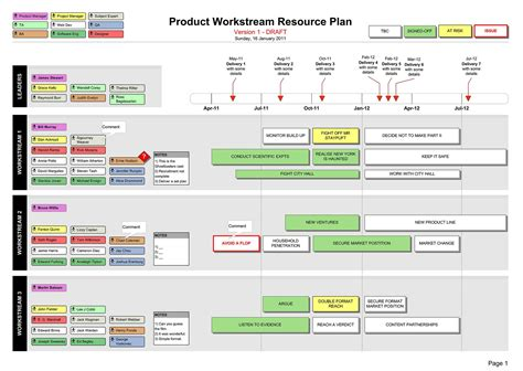 Product Resource Delivery Plan Template Visio Web And App Design And Development Infografik Pmo Resource Management Template