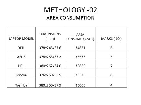 Usb Mba Ranking by Ergonomics And Environmental Friendly Laptop