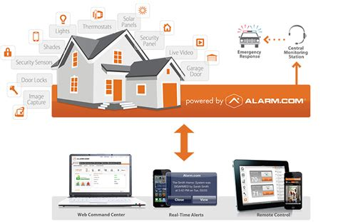 smart home alarm fort worth