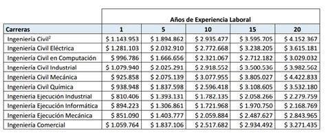 profesiones mejores pagadas panama sueldos ingenieros 2015 191 qu 233 estudiar en chile