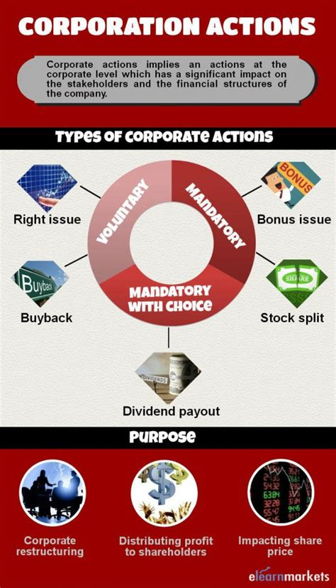 Corporate Actions by How Do Corporate Actions Affect The Market
