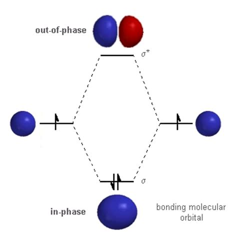 orbital diagram of hydrogen ch 2 bonding