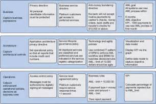 Company Goals And Objectives Template by Policies And Improving Business Agility Part 1