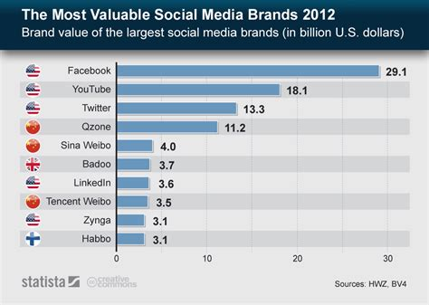 infographic the world s 100 most valuable brands in 2018 chart the most valuable social media brands 2012 statista
