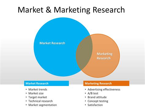 online marketing research ppt