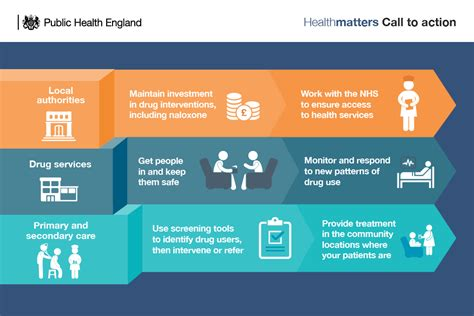 Detox Medication Nhs by Health Matters Preventing Misuse Deaths Gov Uk