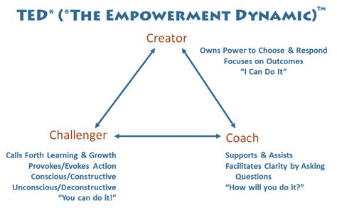 Pdf Power Ted Empowerment Dynamic Anniversary by The Drama Triangle And Empowerment Dynamic Bert Parlee