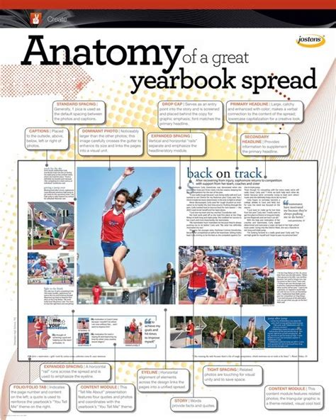 yearbook layout rules anatomy of a yearbook spread google search yearbook