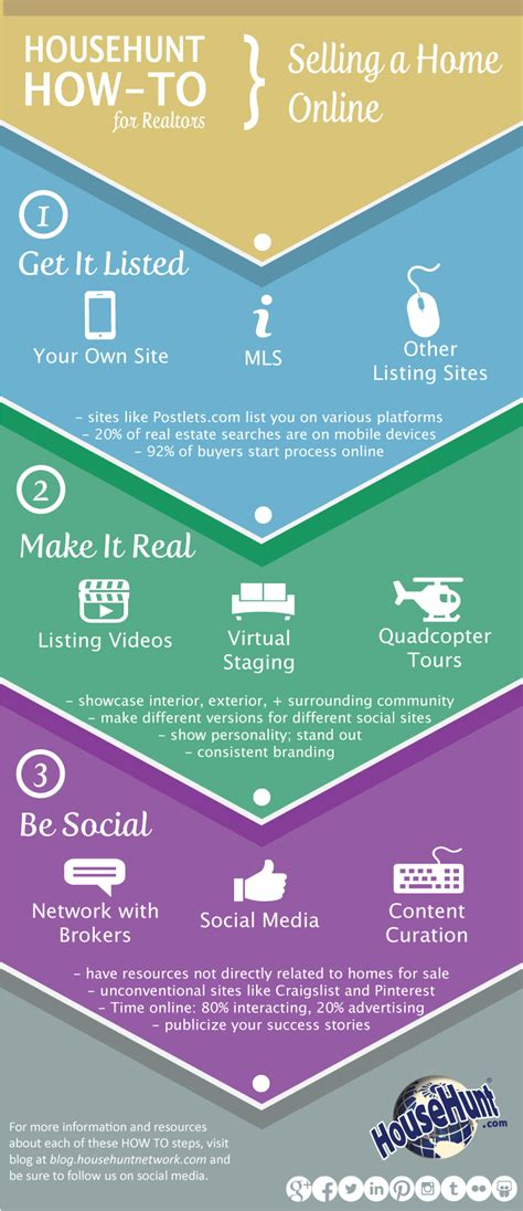 sell a house online how to sell a home online infographic