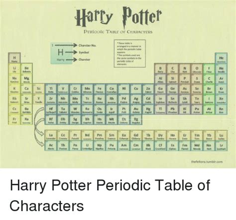 Xe On Periodic Table by Photo Collection Potter Periodic Table