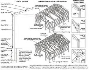 Common Pole Barn Sizes Post Frame Building Basics