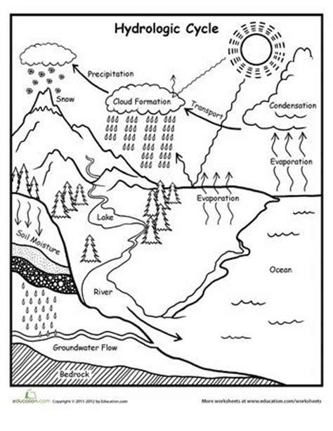 educational coloring pages for middle school science activity sheets for middle school earth space