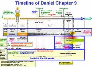 chronology of testament