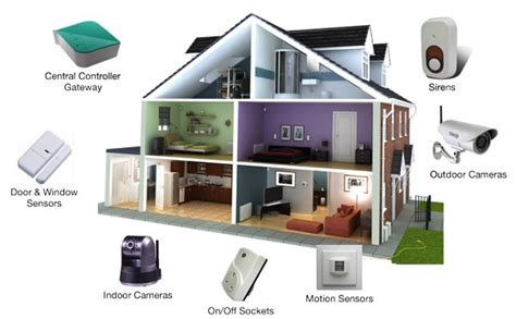home automation house design pictures home intrusion vesternet
