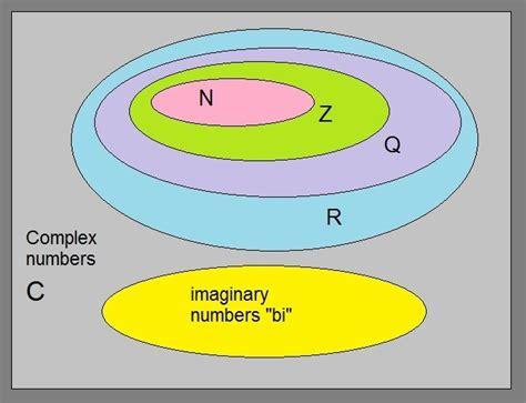 albert der sel complex numbers
