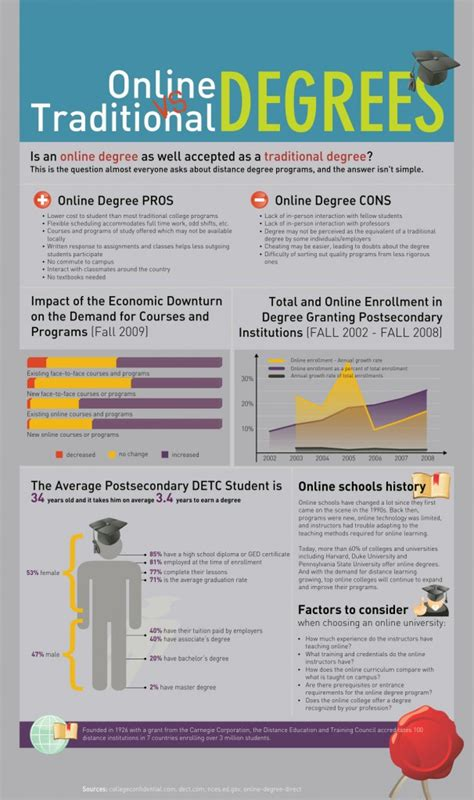 online degree programs study in the usa international 22 mind blowing infographics on education socrato