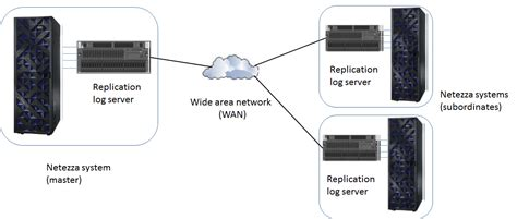 netezza architecture diagram overview of a replication environment
