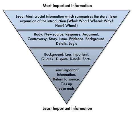 Pyramid Style Of Report Writing by Writing For Journalism Photographic Journalism