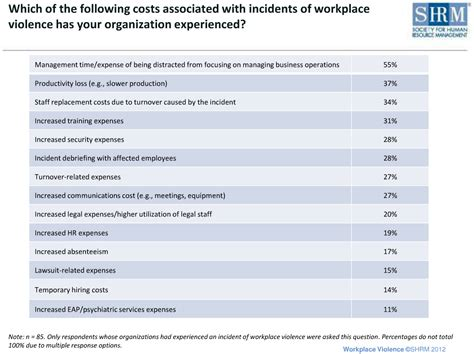 Cost Of Background Check For Employment 3 Best Practices To Help Prevent Workplace Violence Employment Background Check