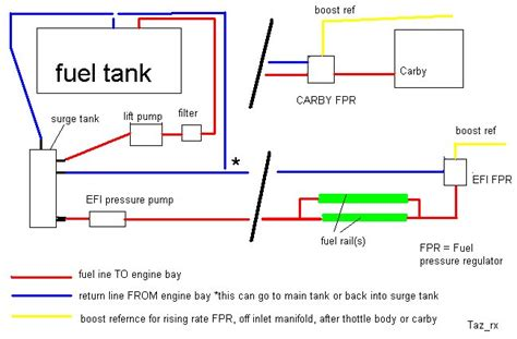 boat fuel tank return line how to set up your fuel system rollaclub