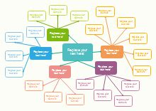 Free Concept Map Templates For Word Powerpoint Pdf Free Concept Map Template