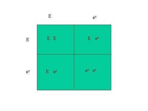Punnett diagram for the inheritance of two traits F1 Generation Punnett Square