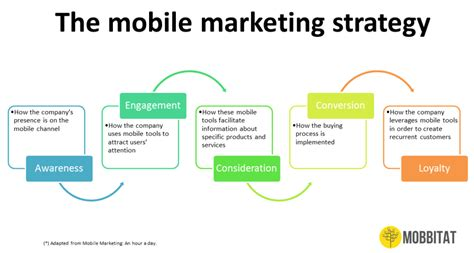 marketing mobil the ultimate guide to creating a mobile strategy y media