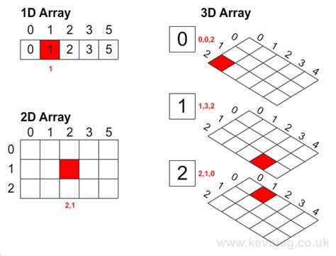 array tutorial construct 2 create 3d array in actionscript 3