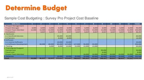 time phased budget template 27 time phased budget template use this excel project