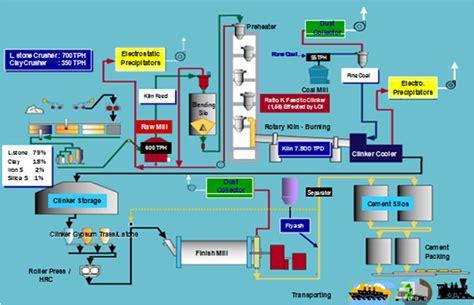 process dan product layout adalah pengelolaan industri semen dan proses pembuatan semen