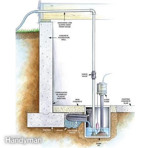 sump installation in basement 1000 ideas about d basement on basement sump and basements