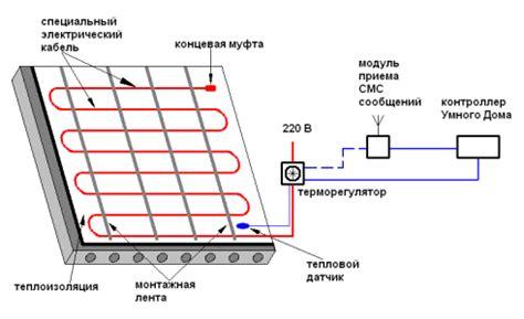 Схемы монтажа электрического теплого пола