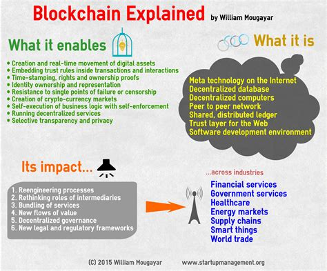 blockchain technology simplified the complete guide to blockchain management mining trading and investing cryptocurrency books startup management 187 explaining the blockchain s impact