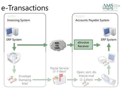 accounts payable workflow diagram accounts payable automation