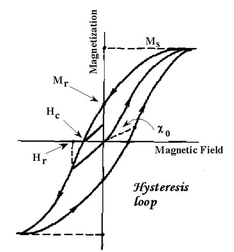inductor magnetic field saturation classes of magnetic materials