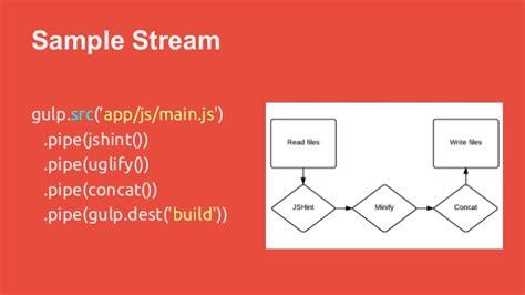 gulp workflow angular workflow with gulp js