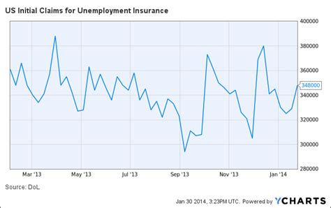 initial unemployment claims chart socio political commentary are you smarter than a