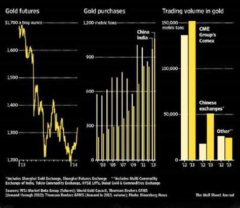 tiga faktor fundamental  menopang harga emas   artikel emas bya muttaqiena