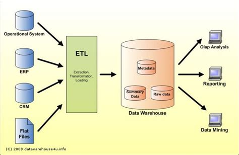 architecture of data warehouse with diagram oracle tecnoxml