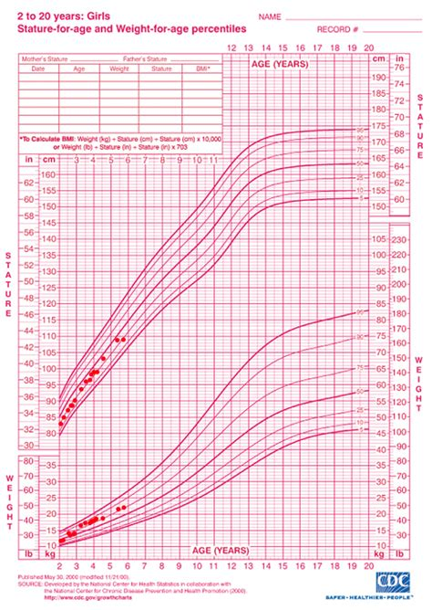 growing chart cdc weight chart height and weight percentile chart us