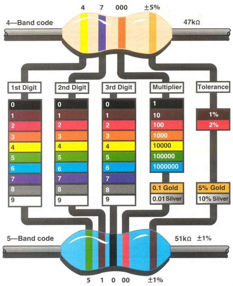 resistor colour code discussion resistor colour code and test equipment discussion 28 images electronic goldmine resistor
