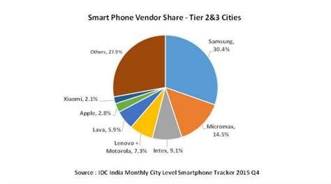 i mobile market can growth in india boost samsung s mobile phone revenues