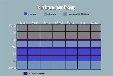 intermittent fasting schedule intermittent fasting for bodybuilding