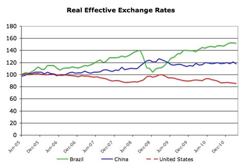 Commonbond Mba Interest Rate by Foreign Exchange Unwelcome Appreciation For Brazil The