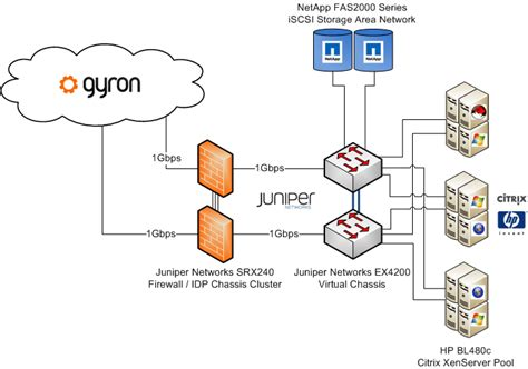 home network infrastructure design network infrastructure network eq