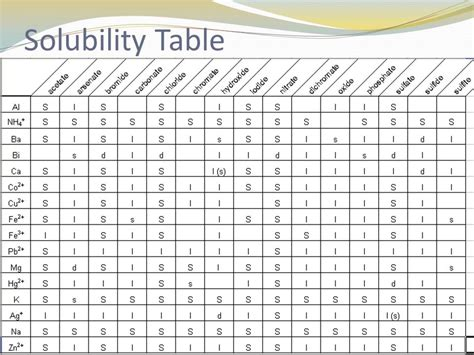 Solubility Tables by Writing Chemical Formulas And Naming Chemical Compounds